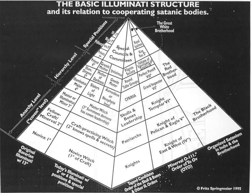 the basic ILLUMINATI structure
